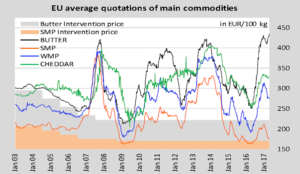 precios commodities lacteas